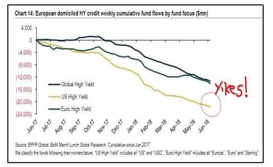 European domiciled High Yield Credit fund flows