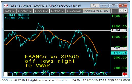 FAANGs vs. SP500 Chart