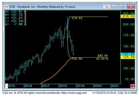 Facebook Monthly Chart