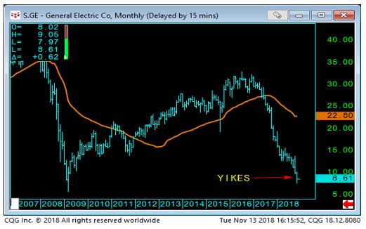 General Electric Chart