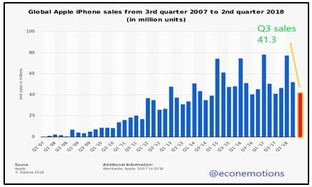 Global Apple IPhone sales