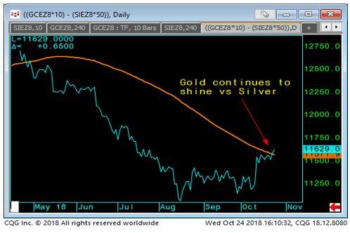 Gold - Silver Spread Chart