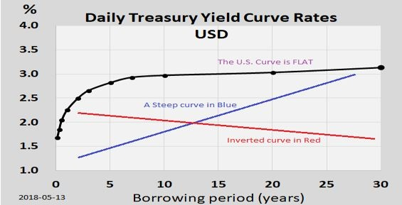 Graph of Inverted Yield