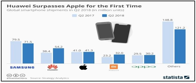 Huawei Surpasses Apple for the First Time