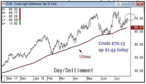 Light Crude Chart
