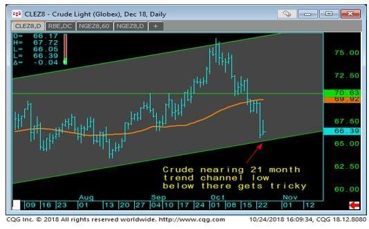 Light Crude Daily Chart