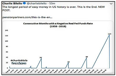 Longest Period of Easy Money in US History