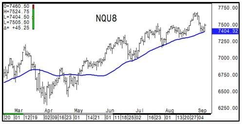 NASDAQ Chart-1