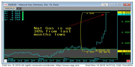 Nat Gas Daily Chart