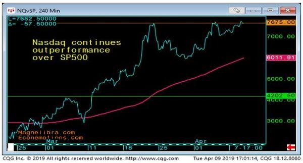 NASDAQ vs SP