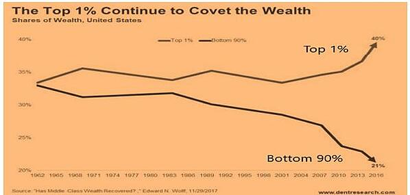 Top 1 Continue to Covet Wealth