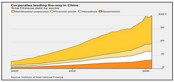 Total Chinese Debt by Sector