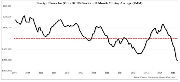 Foreign Flows out of US Stocks