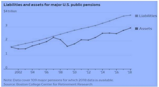 Liabilities and Assets for major US Public Pension Funds