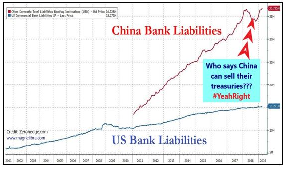 China Bank Liabilities vs US Banks