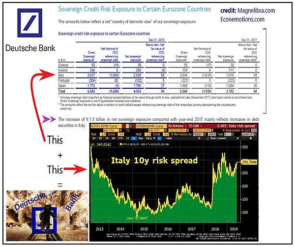 Deutsche Bank exposure to Eurozone countries