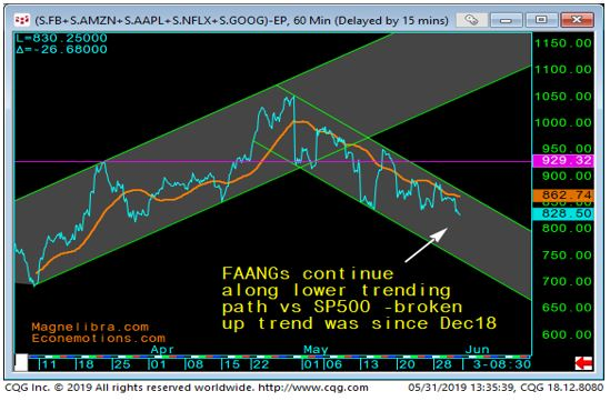 FAANGs trending lower vs. SP500