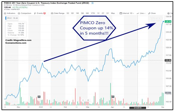 PIMCO Zero Coupon Bond Fund up 14% in 5 months