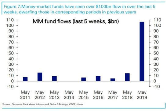 Recent Money Market Flows