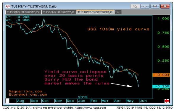 Yield Curve collapsing