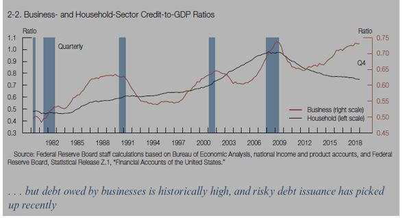 Business and Household Sector