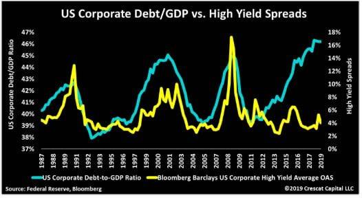 Corp VS GDP