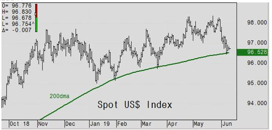 Spot Dollar