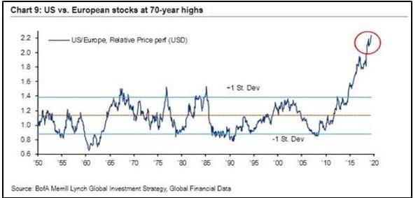 US VS European Stocks