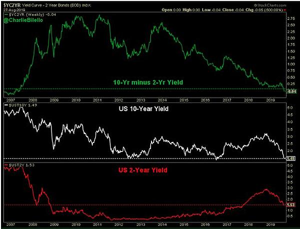10 Year minus 2 Year Yield