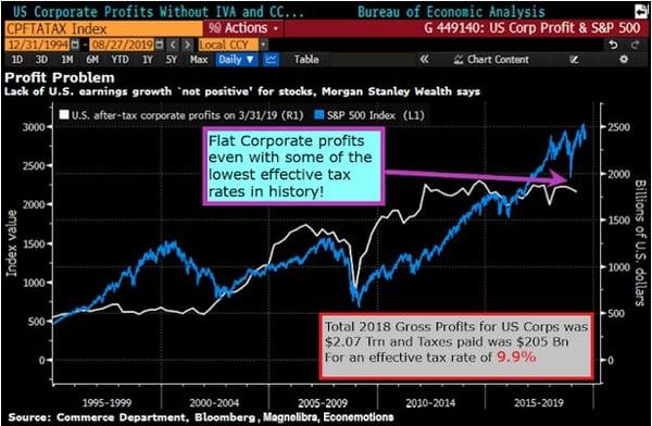 US Corporate Profits vs. S&P 500