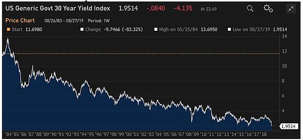 US Generic Govt 30 Year Yield Index
