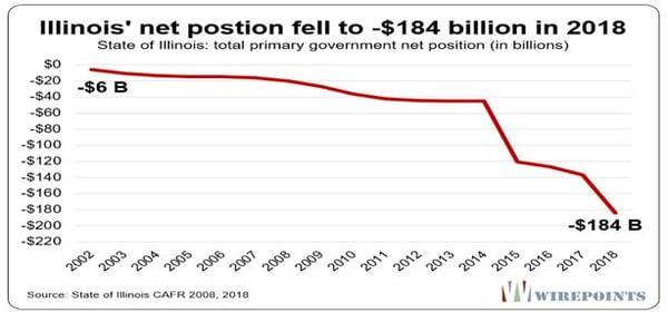 Illinois net position deteriorating