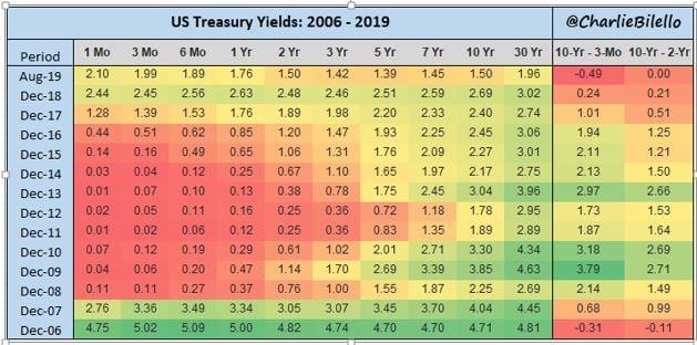 US Treasury Yield Curve 2006 - 2019