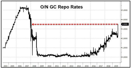 Overnight GC Repo Rates