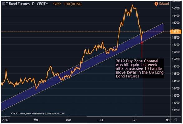 T-Bond Fututes Chart