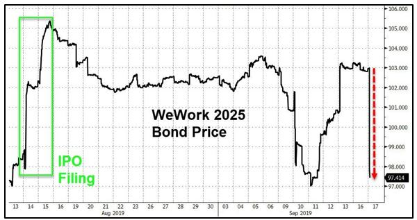 WeWork Bond Price