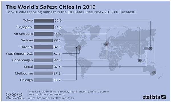 Worlds Safest Cities