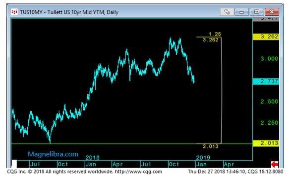 10 Yr YTM Daily Chart-1
