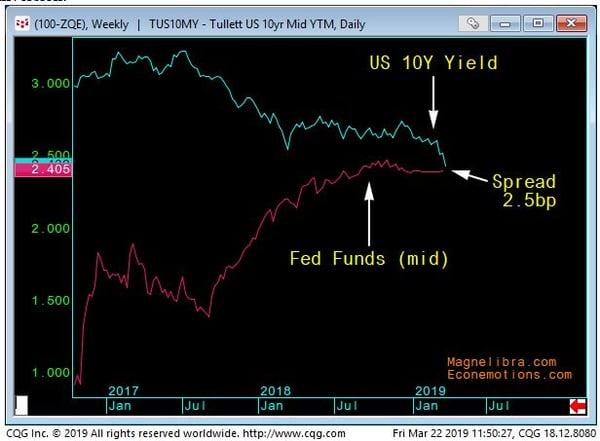 10yr vs Fed Funds