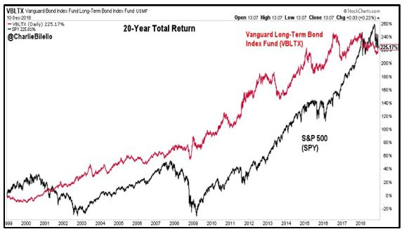 20 year SPY vs Vanguard Long Bond Fund returns