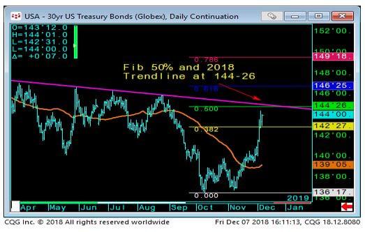 30yr US Treasury Bond Chart