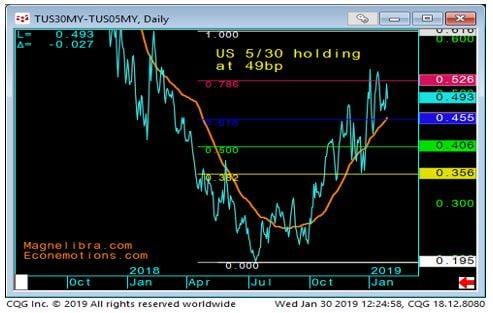 5yr vs 30yr daily spread chart