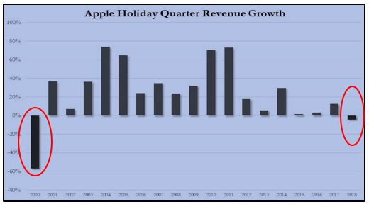 Apple Holiday Quarter Revenue Growth