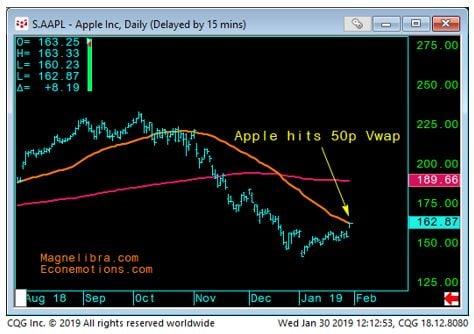 Apple, Inc Daily chart