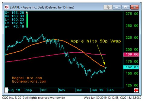 Apple, Inc Daily chart