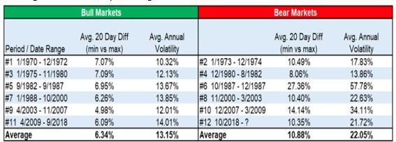 Bull and Bear Market 20 Day Differentials