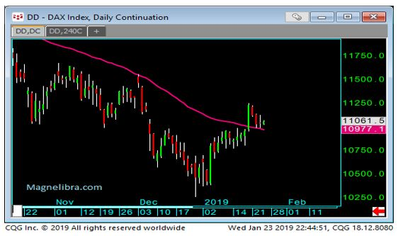 DAX Index Daily Chart-2
