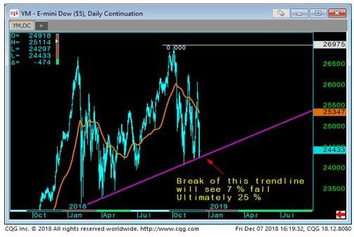 E-Mini Dow Chart