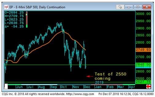 E-Mini S&P Chart