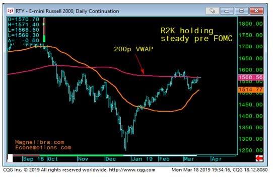 E-mini Russell 2000 Chart